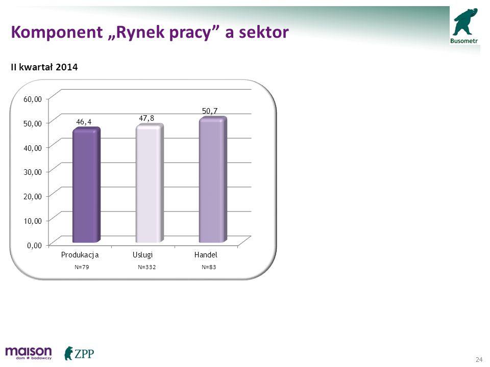 "24 Komponent ""Rynek pracy"" a sektor II kwartał 2014 N=79N=83N=332"