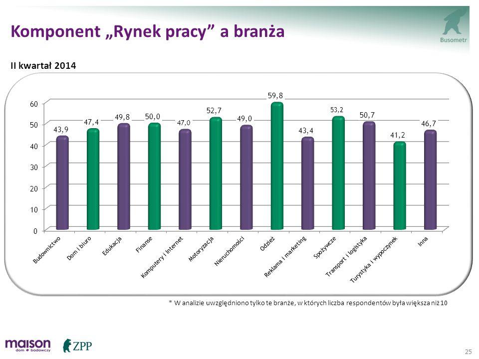 """25 * W analizie uwzględniono tylko te branże, w których liczba respondentów była większa niż 10 Komponent """"Rynek pracy"""" a branża II kwartał 2014"""