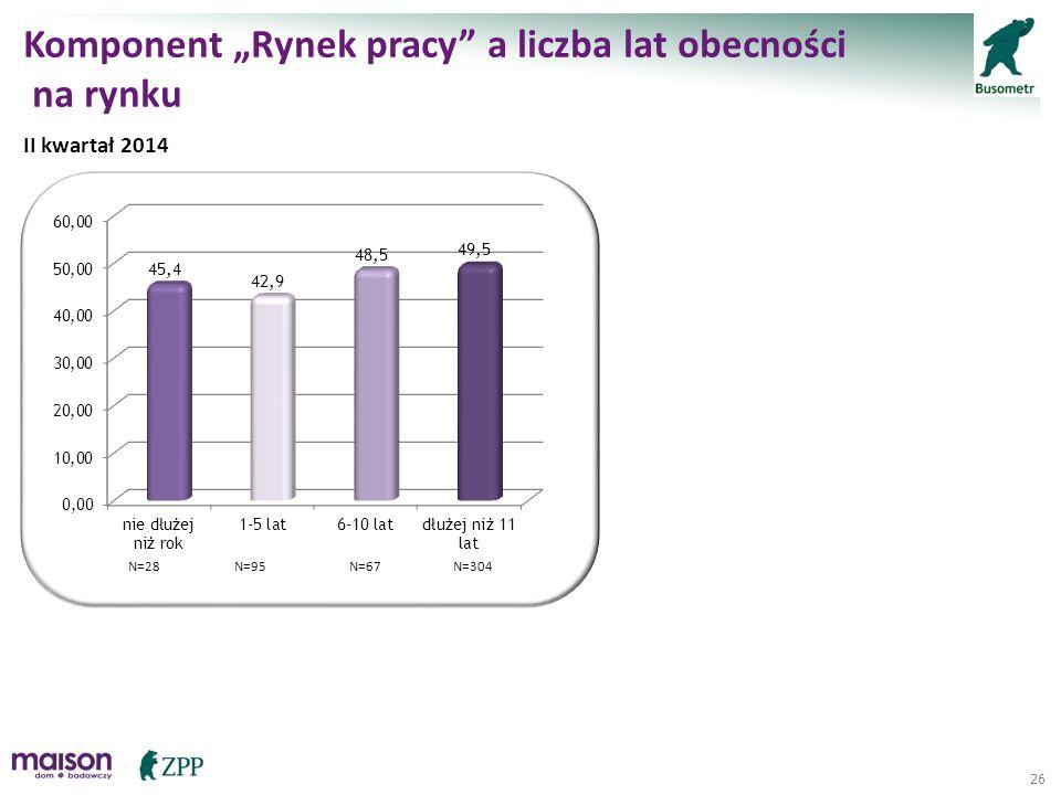 "26 Komponent ""Rynek pracy"" a liczba lat obecności na rynku II kwartał 2014 N=28N=95N=67N=304"