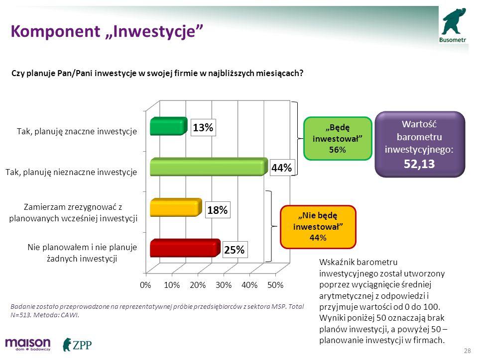 28 Czy planuje Pan/Pani inwestycje w swojej firmie w najbliższych miesiącach? Wskaźnik barometru inwestycyjnego został utworzony poprzez wyciągnięcie