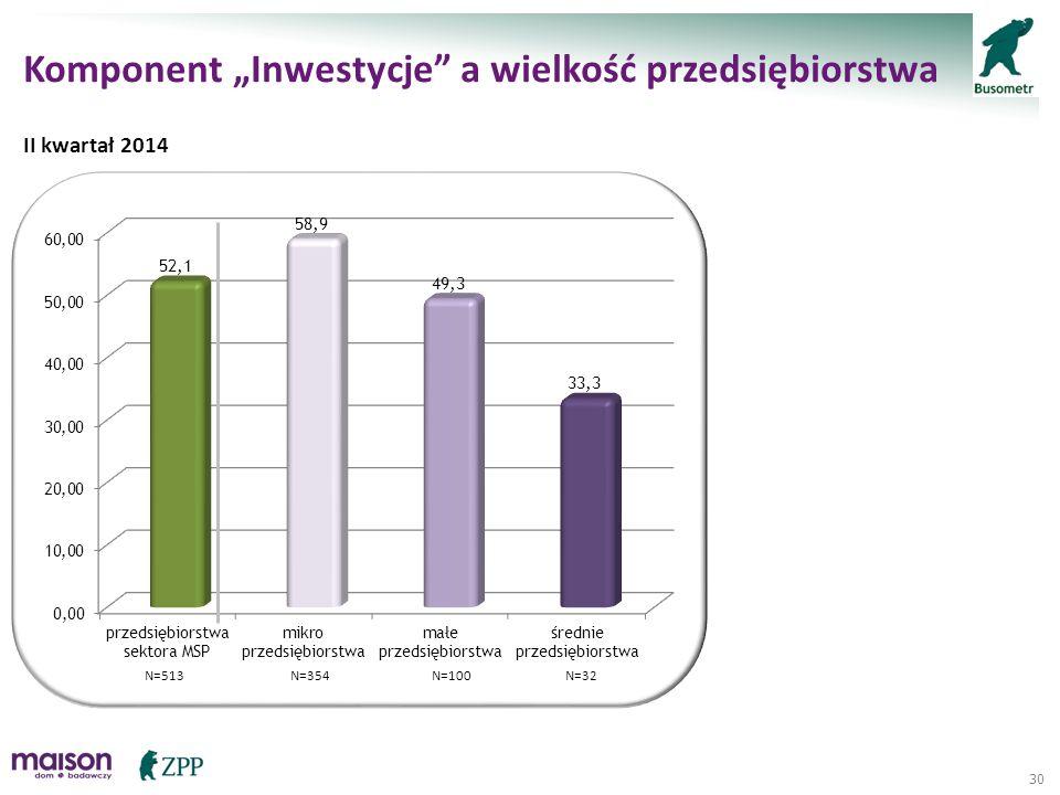 """30 Komponent """"Inwestycje"""" a wielkość przedsiębiorstwa II kwartał 2014 N=513N=354N=100N=32"""
