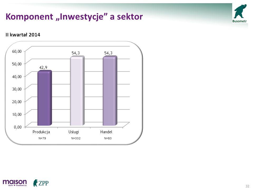 """32 Komponent """"Inwestycje"""" a sektor II kwartał 2014 N=79N=83N=332"""