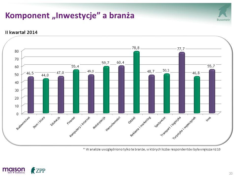 """33 * W analizie uwzględniono tylko te branże, w których liczba respondentów była większa niż 10 Komponent """"Inwestycje"""" a branża II kwartał 2014"""