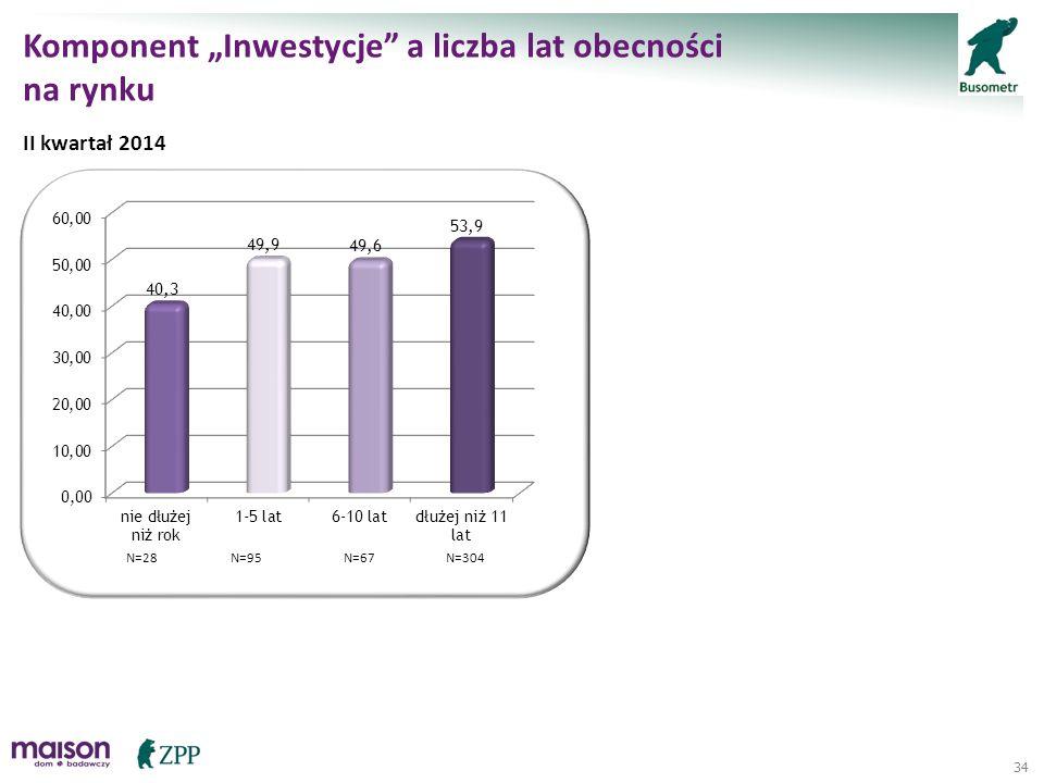 """34 Komponent """"Inwestycje"""" a liczba lat obecności na rynku II kwartał 2014 N=28N=95N=67N=304"""