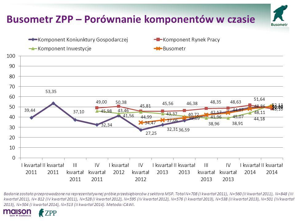 Busometr ZPP – Porównanie komponentów w czasie Badanie zostało przeprowadzone na reprezentatywnej próbie przedsiębiorców z sektora MSP. Total N=708 (I