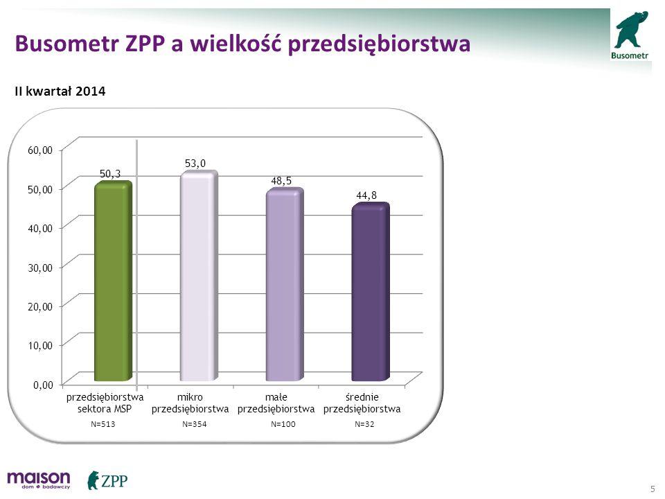 6 Busometr ZPP w regionach N=257N=77N=40N=44N=76 II kwartał 2014