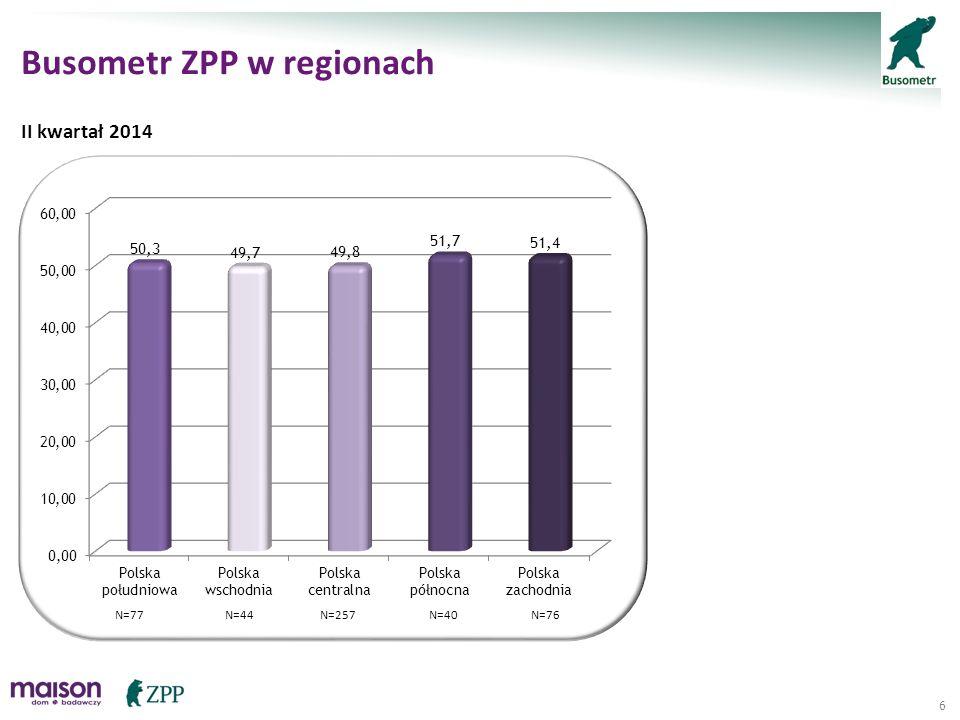 """17 Komponent """"Koniunktura gospodarcza a liczba lat obecności na rynku II kwartał 2014 N=28N=95N=67N=304"""