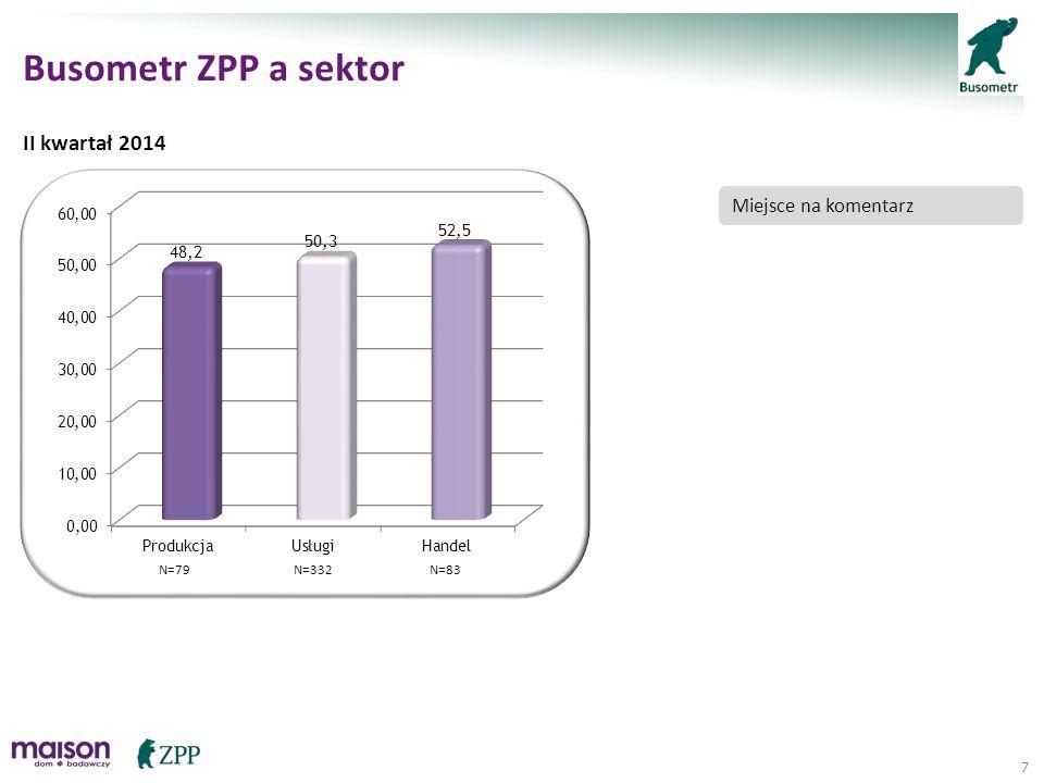 8 Busometr ZPP w branżach * W analizie uwzględniono tylko te branże, w których liczba respondentów była większa niż 10 II kwartał 2014