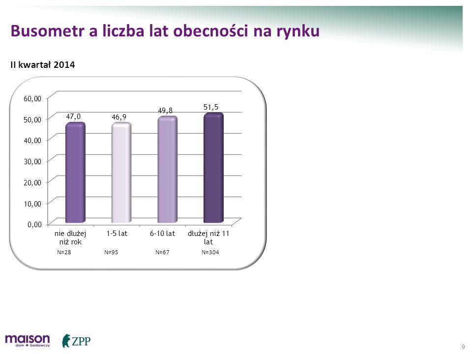 9 Busometr a liczba lat obecności na rynku N=28N=95N=67N=304 II kwartał 2014