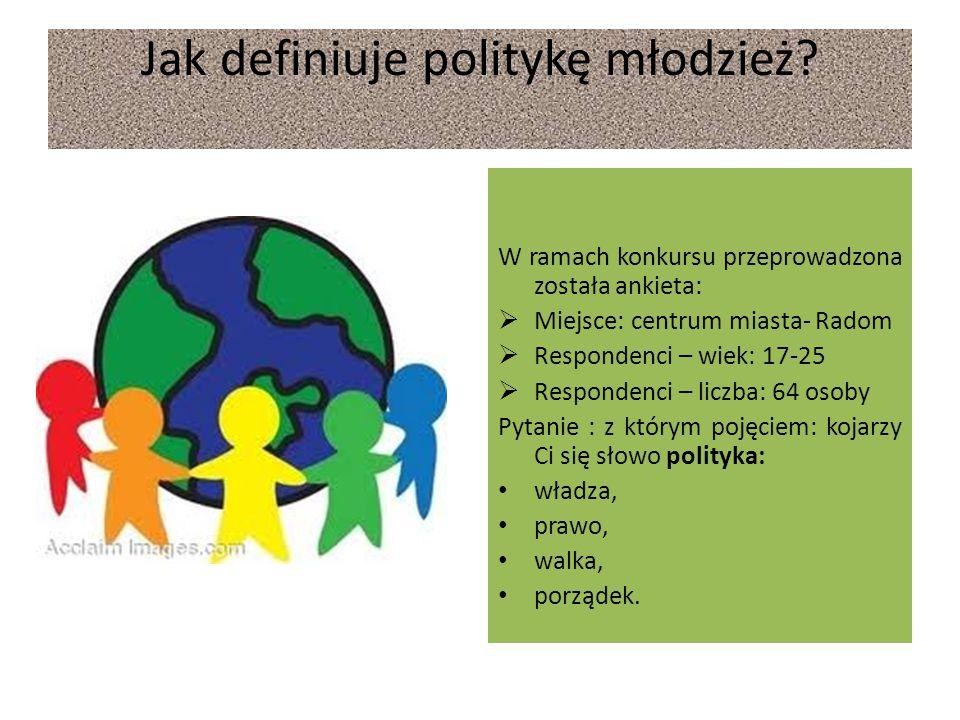 Jak definiuje politykę młodzież? W ramach konkursu przeprowadzona została ankieta:  Miejsce: centrum miasta- Radom  Respondenci – wiek: 17-25  Resp