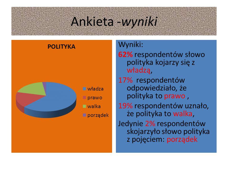 Ankieta -wyniki Wyniki: 62% respondentów słowo polityka kojarzy się z władzą, 17% respondentów odpowiedziało, że polityka to prawo, 19% respondentów u