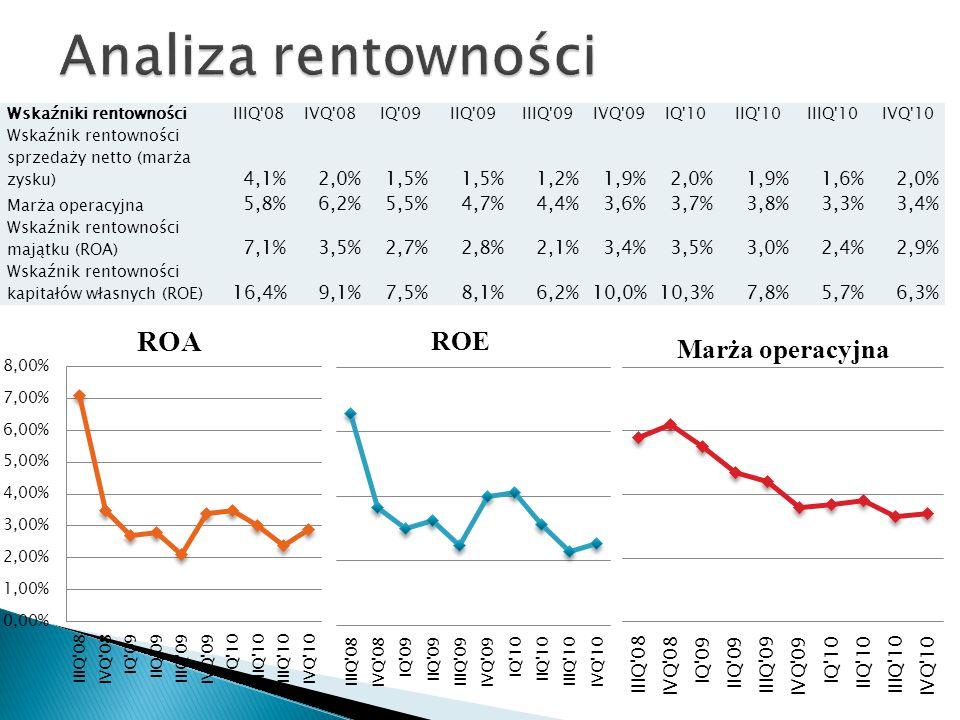 Wskaźniki rentownościIIIQ 08IVQ 08IQ 09IIQ 09IIIQ 09IVQ 09IQ 10IIQ 10IIIQ 10IVQ 10 Wskaźnik rentowności sprzedaży netto (marża zysku) 4,1%2,0%1,5% 1,2%1,9%2,0%1,9%1,6%2,0% Marża operacyjna 5,8%6,2%5,5%4,7%4,4%3,6%3,7%3,8%3,3%3,4% Wskaźnik rentowności majątku (ROA) 7,1%3,5%2,7%2,8%2,1%3,4%3,5%3,0%2,4%2,9% Wskaźnik rentowności kapitałów własnych (ROE) 16,4%9,1%7,5%8,1%6,2%10,0%10,3%7,8%5,7%6,3%