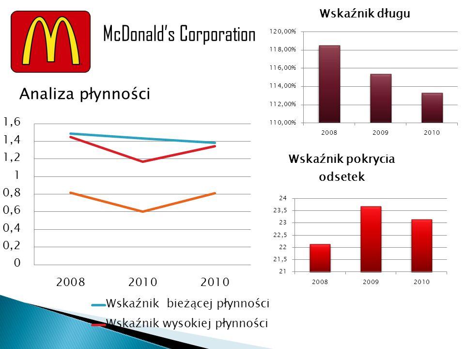 Analiza płynności McDonald's Corporation