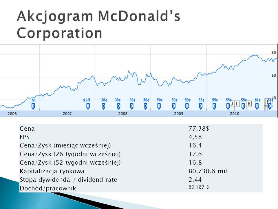 Cena77,38$ EPS4,58 Cena/Zysk (miesiąc wcześniej)16,4 Cena/Zysk (26 tygodni wcześniej)17,6 Cena/Zysk (52 tygodni wcześniej)16,8 Kapitalizacja rynkowa80,730.6 mil Stopa dywidenda / dividend rate2,44 Dochód/pracownik 60,187 $