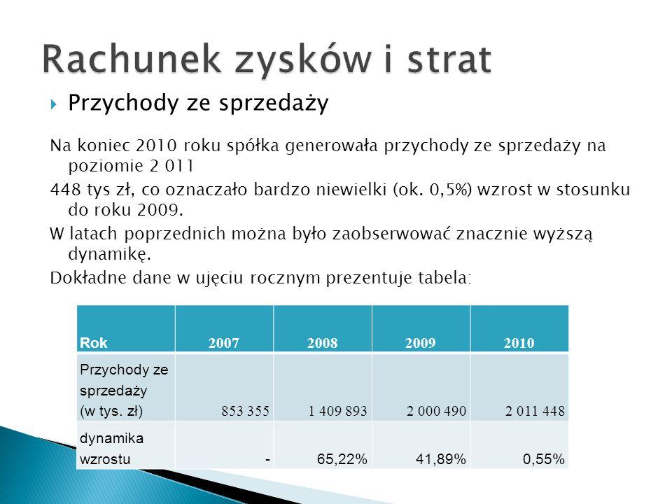  Przychody ze sprzedaży Na koniec 2010 roku spółka generowała przychody ze sprzedaży na poziomie 2 011 448 tys zł, co oznaczało bardzo niewielki (ok.