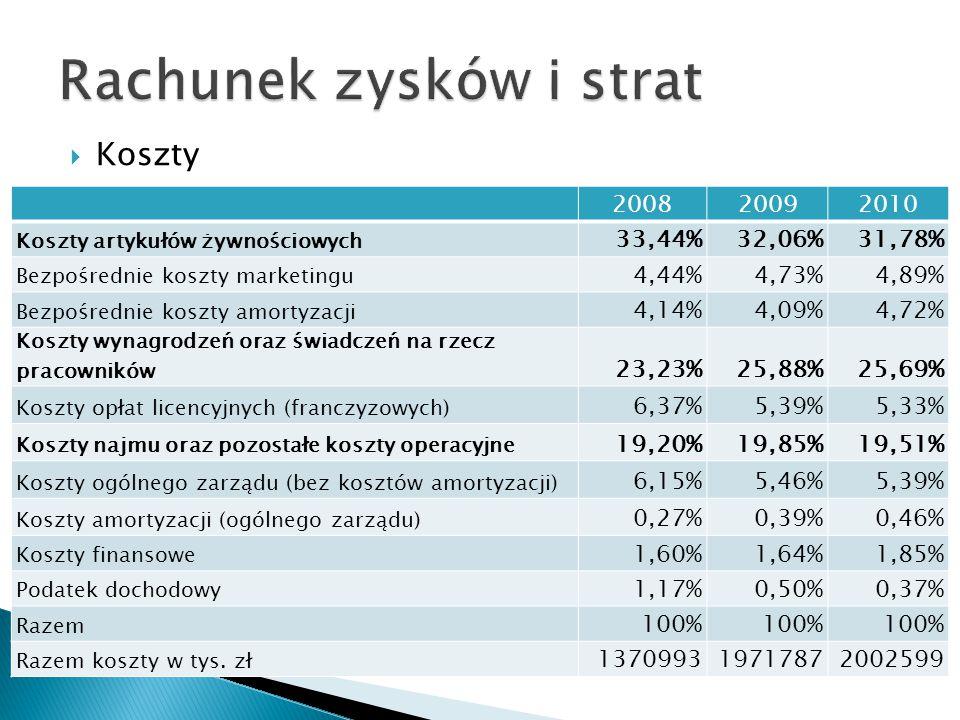 Rok 200820092010 Marża zysku brutto ze sprzedaży11,7%9,3%8,5% Marża zysku operacyjnego6,5%4,0%3,4% Marża zysku brutto4,0%3,1%2,5% Marża zysku netto2,3%1,9%2,0% W analizowanym okresie 2008-2010 odnotowano w spółce zyski na wszystkich rodzajach działalności podstawowej, operacyjnej i działalności gospodarczej.