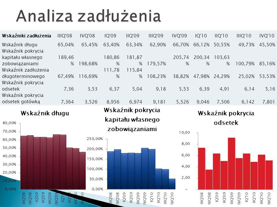 Wskaźniki zadłużeniaIIIQ 08IVQ 08IQ 09IIQ 09IIIQ 09IVQ 09IQ 10IIQ 10IIIQ 10IVQ 10 Wskaźnik długu65,04%65,45%63,40%63,34%62,90%66,70%66,12%50,55%49,73%45,50% Wskaźnik pokrycia kapitału własnego zobowiązaniami 189,46 %198,68% 180,86 % 181,87 %179,57% 205,74 % 200,34 % 103,63 %100,79%85,16% Wskaźnik zadłużenia długoterminowego67,49%116,69% 111,78 % 115,84 %108,23%38,82%47,98%24,29%25,02%53,53% Wskaźnik pokrycia odsetek7,363,536,375,049,185,536,394,916,145,16 Wskaźnik pokrycia odsetek gotówką7,3643,5268,9566,9749,1815,5269,0467,5066,1427,801