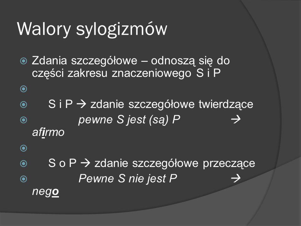 Walory sylogizmów  Zdania szczegółowe – odnoszą się do części zakresu znaczeniowego S i P   S i P  zdanie szczegółowe twierdzące  pewne S jest (są) P  afirmo   S o P  zdanie szczegółowe przeczące  Pewne S nie jest P  nego