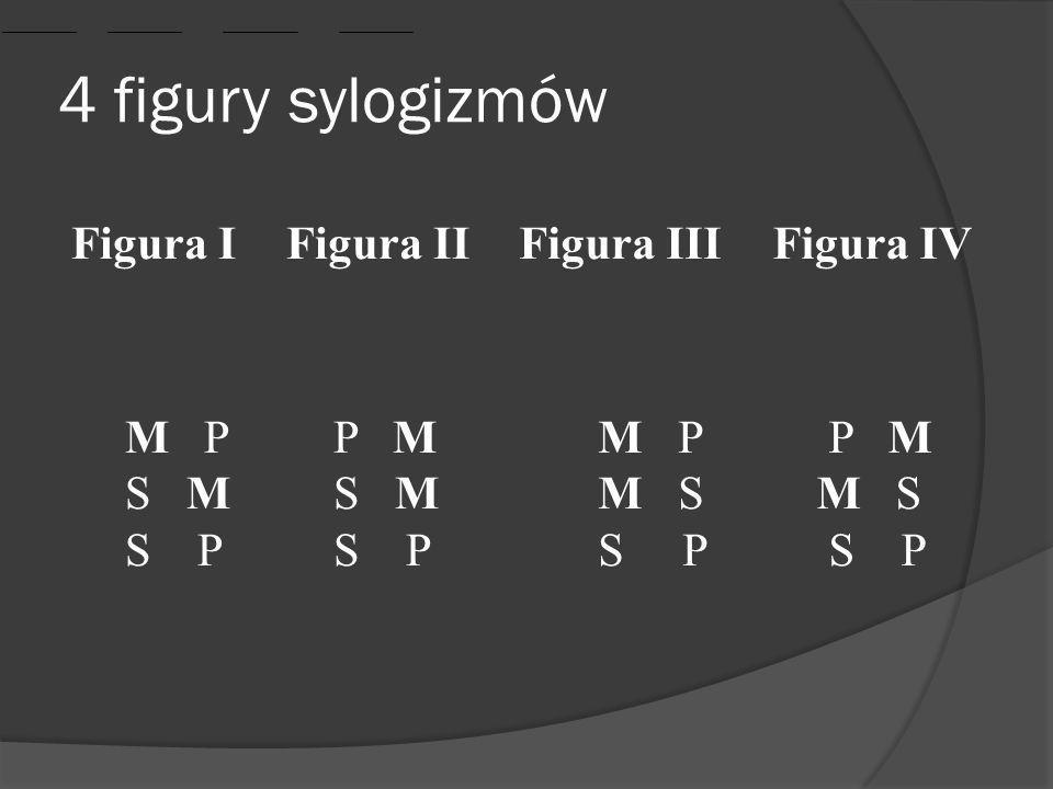 4 figury sylogizmów Figura IFigura IIFigura IIIFigura IV M P S M S P P M S M S P M P M S S P P M M S S P