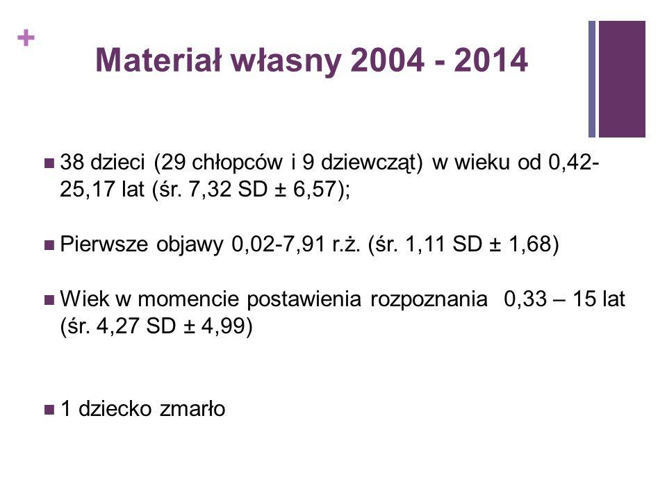 + Materiał własny 2004 - 2014 38 dzieci (29 chłopców i 9 dziewcząt) w wieku od 0,42- 25,17 lat (śr. 7,32 SD ± 6,57); Pierwsze objawy 0,02-7,91 r.ż. (ś