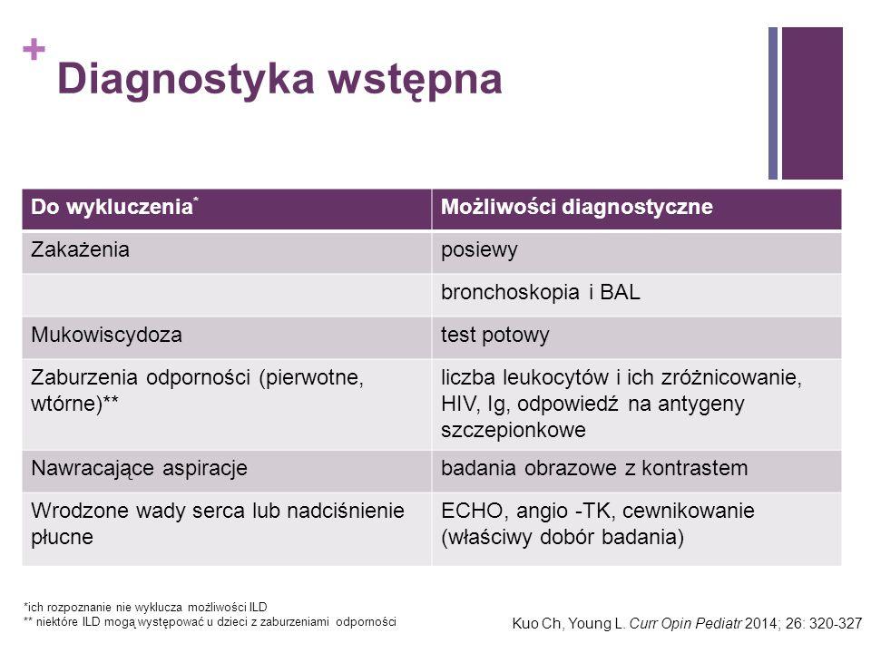 + Diagnostyka wstępna Do wykluczenia * Możliwości diagnostyczne Zakażeniaposiewy bronchoskopia i BAL Mukowiscydozatest potowy Zaburzenia odporności (p