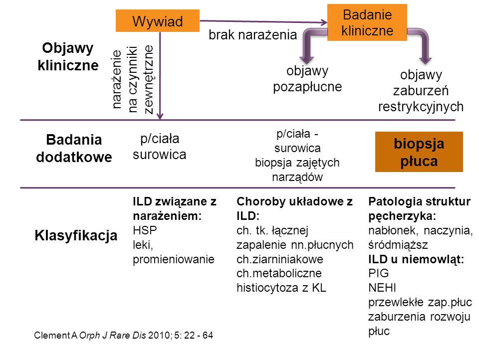 Objawy kliniczne Badania dodatkowe Klasyfikacja narażenie na czynniki zewnętrzne p/ciała surowica Badanie kliniczne Wywiad brak narażenia ILD związane