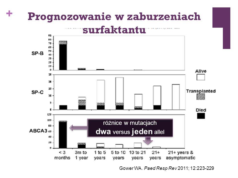 + Prognozowanie w zaburzeniach surfaktantu Gower WA. Paed Resp Rev 2011; 12:223-229 różnice w mutacjach dwa versus jeden allel różnice w mutacjach dwa