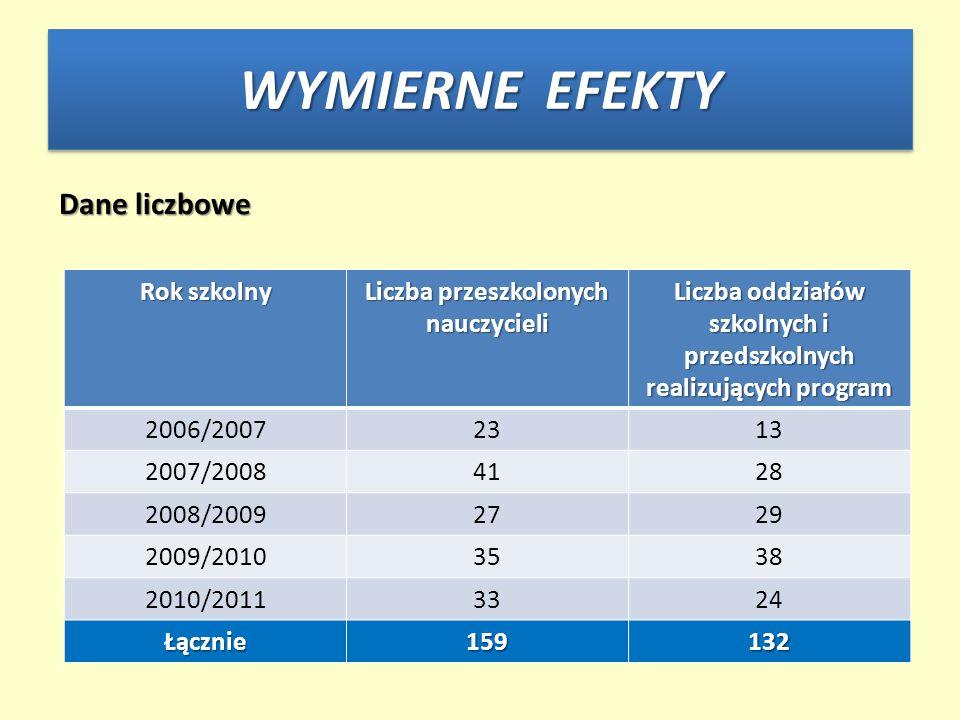 Dane liczbowe Rok szkolny Liczba przeszkolonych nauczycieli Liczba oddziałów szkolnych i przedszkolnych realizujących program 2006/20072313 2007/20084