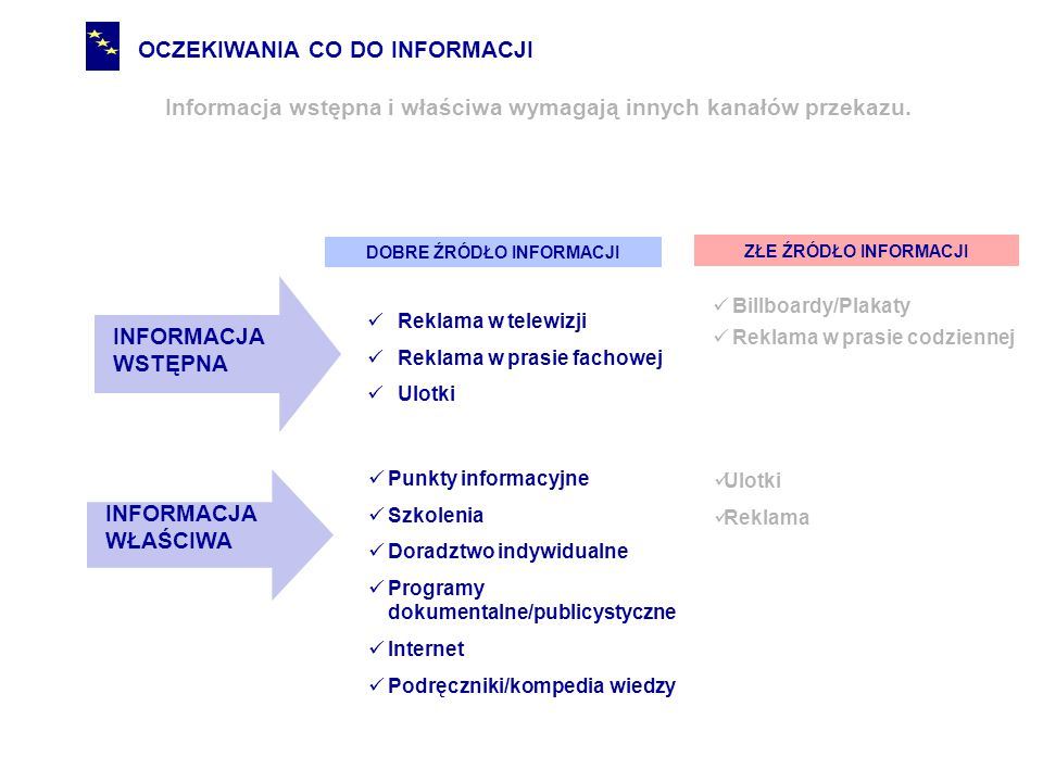 OCZEKIWANIA CO DO INFORMACJI  Informacja ma spełniać trzy podstawowe funkcje: Informować, kto może skorzystać z pomocy Informować, na co konkretnie można uzyskać pomoc Informować, co trzeba zrobić żeby pomoc uzyskać  Informacja powinna być: Zindywidualizowana/sprofilowania Konkretna i praktyczna Obiektywna
