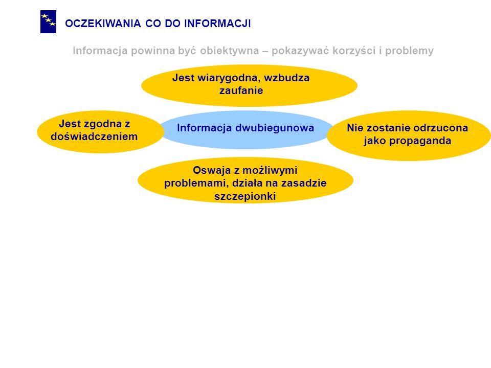 OCZEKIWANIA CO DO INFORMACJI Informacja powinna być obiektywna – pokazywać korzyści i problemy Informacja dwubiegunowa Oswaja z możliwymi problemami, działa na zasadzie szczepionki Jest wiarygodna, wzbudza zaufanie Nie zostanie odrzucona jako propaganda Jest zgodna z doświadczeniem