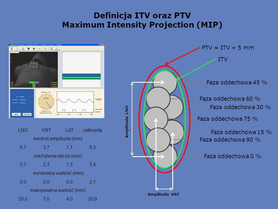 Definicja ITV oraz PTV Maximum Intensity Projection (MIP) Faza oddechowa 0 % Faza oddechowa 15 % Faza oddechowa 30 % Faza oddechowa 45 % Faza oddechowa 60 % Faza oddechowa 75 % Faza oddechowa 90 % ITV PTV = ITV + 5 mm Amplituda LNG Amplituda VRT LNGVRTLATcałkowita średnia amplituda (mm) 6,73,71,78,5 odchylenie std od (mm) 5,72,31,55,4 minimalna wartość (mm) 0,0 2,1 maksymalna wartość (mm) 20,07,04,020,9