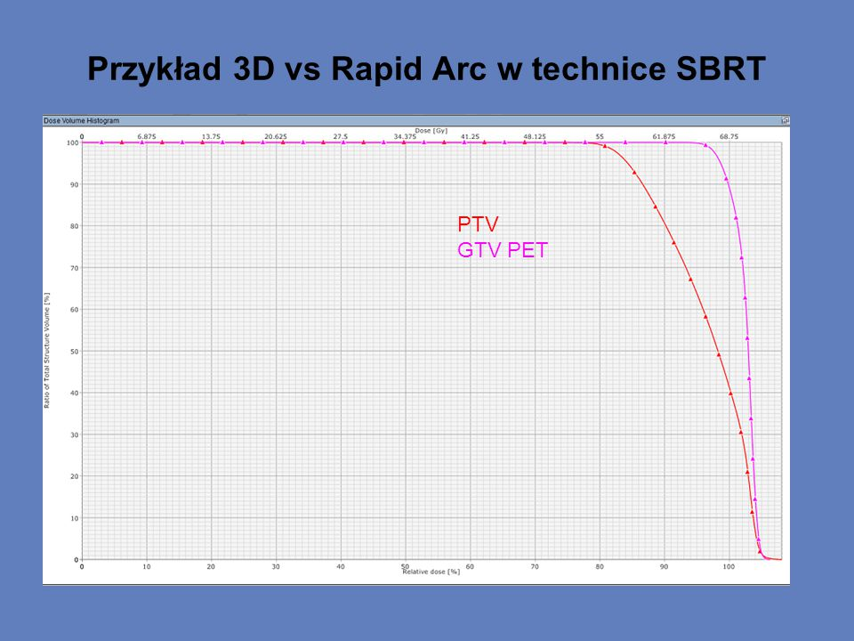 Przykład 3D vs Rapid Arc w technice SBRT PTV GTV PET