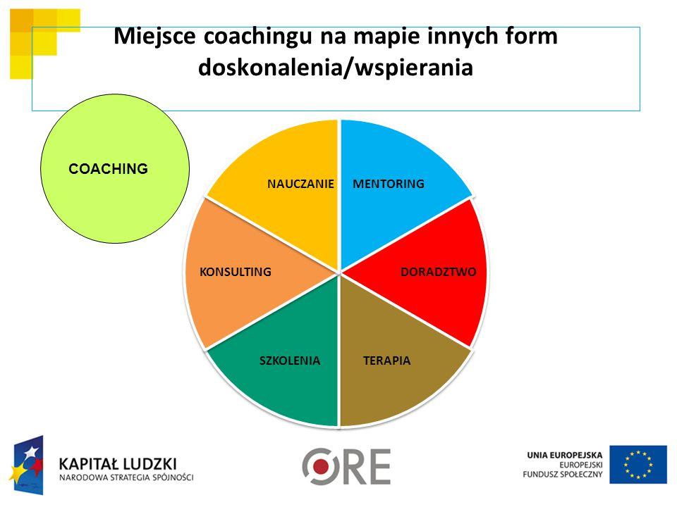 Miejsce coachingu na mapie innych form doskonalenia/wspierania MENTORING DORADZTWO TERAPIASZKOLENIA KONSULTING NAUCZANIE COACHING