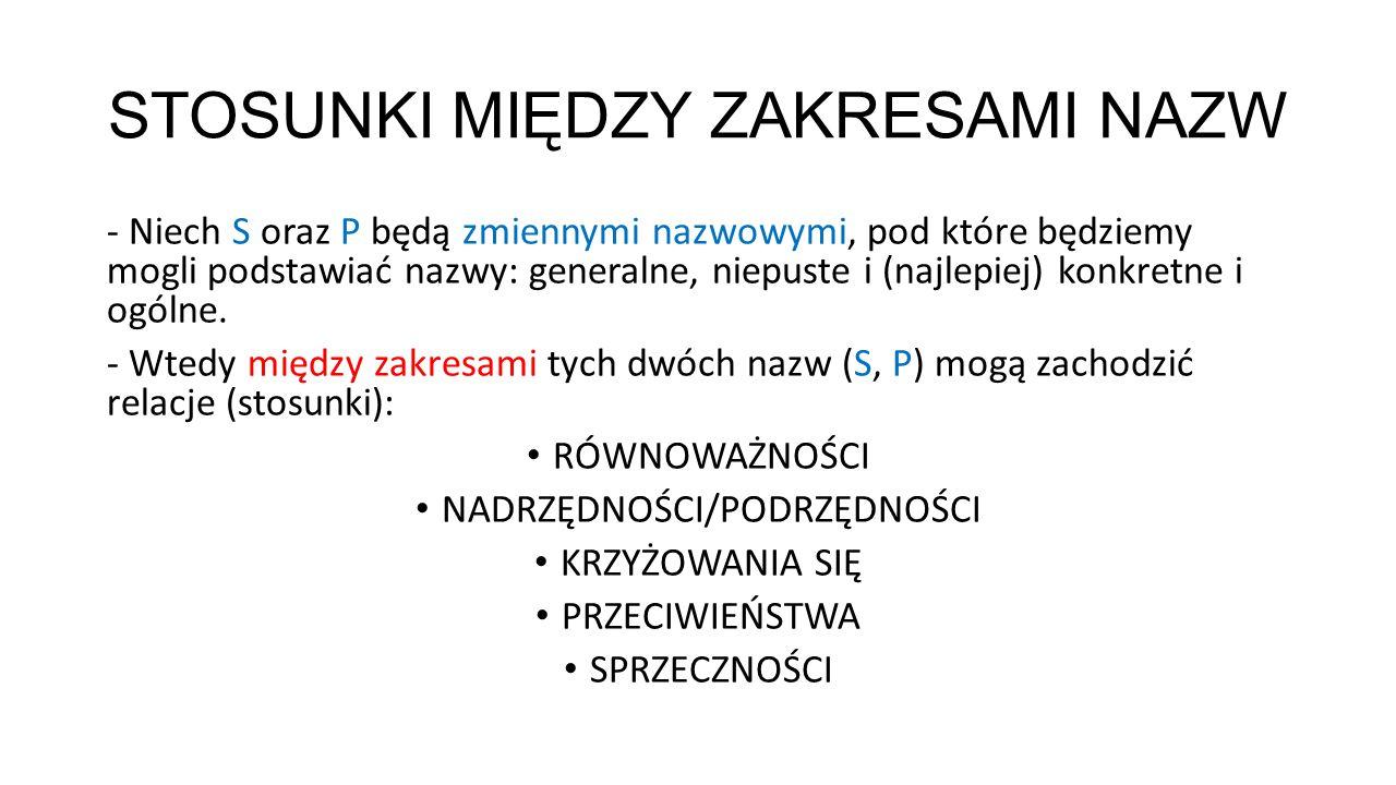 STOSUNKI MIĘDZY ZAKRESAMI NAZW - Niech S oraz P będą zmiennymi nazwowymi, pod które będziemy mogli podstawiać nazwy: generalne, niepuste i (najlepiej)