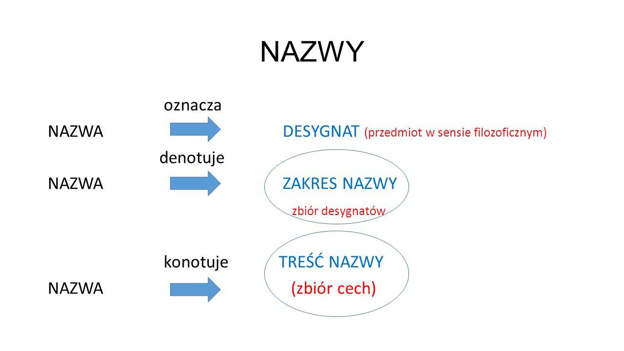 NAZWY oznacza NAZWA DESYGNAT (przedmiot w sensie filozoficznym) denotuje NAZWA ZAKRES NAZWY zbiór desygnatów konotuje TREŚĆ NAZWY NAZWA (zbiór cech)