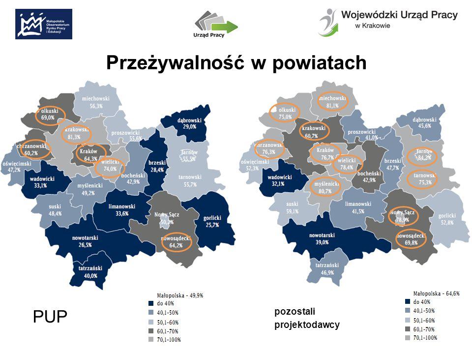 Przeżywalność w powiatach PUP pozostali projektodawcy