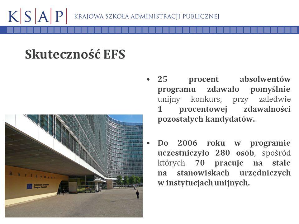 Skuteczność EFS 25 procent absolwentów programu zdawało pomyślnie unijny konkurs, przy zaledwie 1 procentowej zdawalności pozostałych kandydatów.