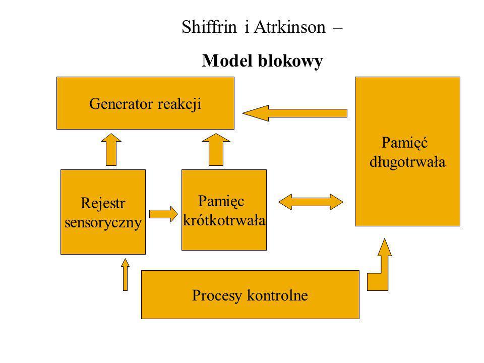 Generator reakcji Pamięc krótkotrwała Pamięć długotrwała Rejestr sensoryczny Procesy kontrolne Shiffrin i Atrkinson – Model blokowy