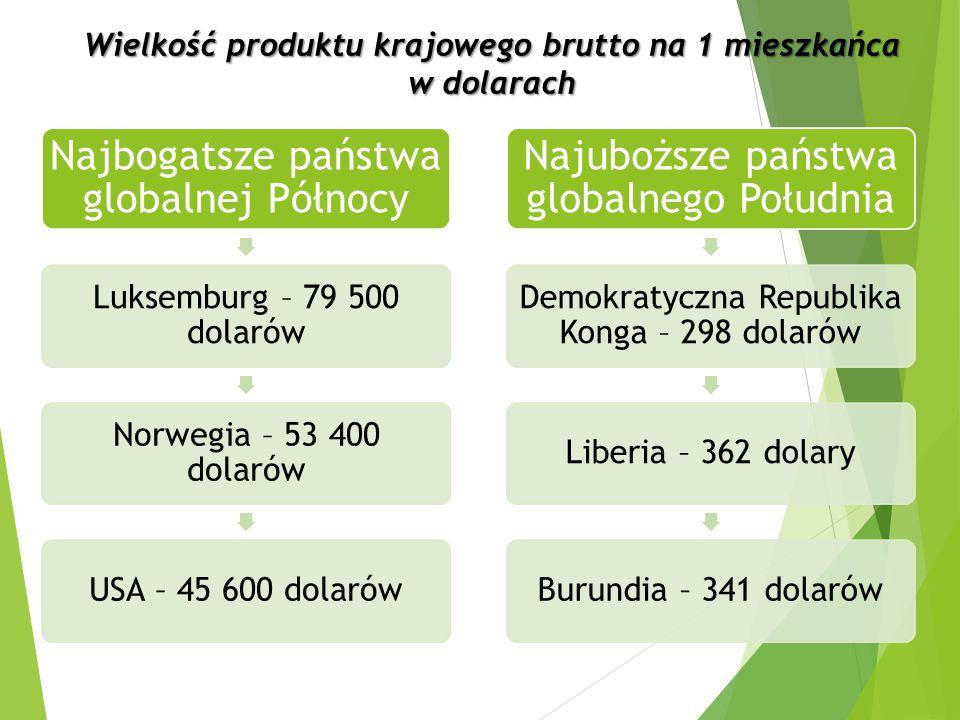 Najbogatsze państwa globalnej Północy Luksemburg – 79 500 dolarów Norwegia – 53 400 dolarów USA – 45 600 dolarów Najuboższe państwa globalnego Południ