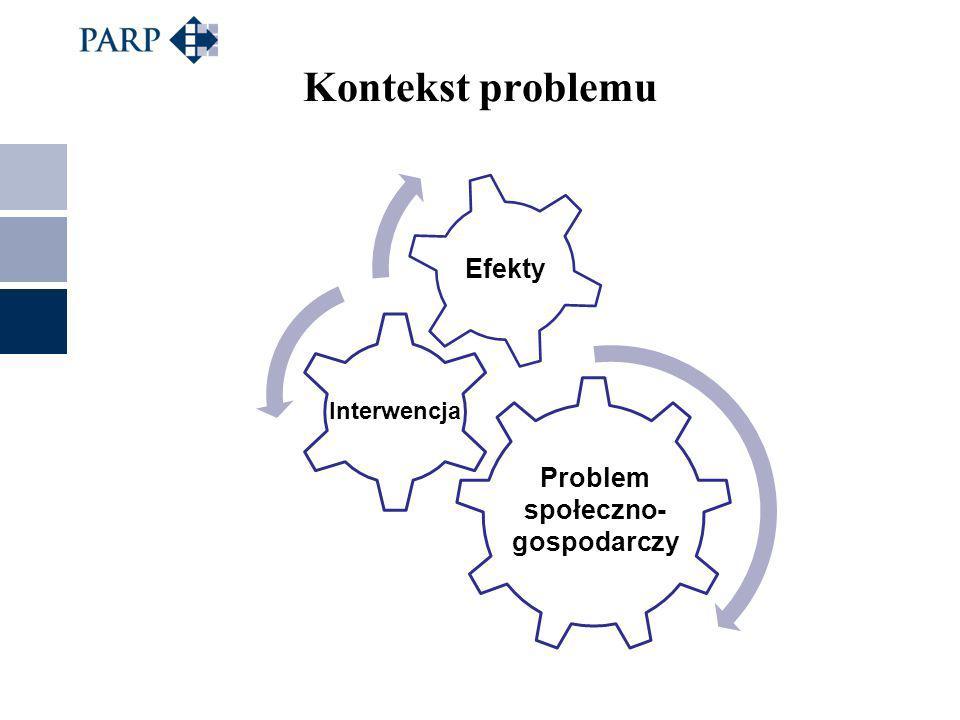 Kontekst problemu Problem społeczno- gospodarczy Interwencja Efekty