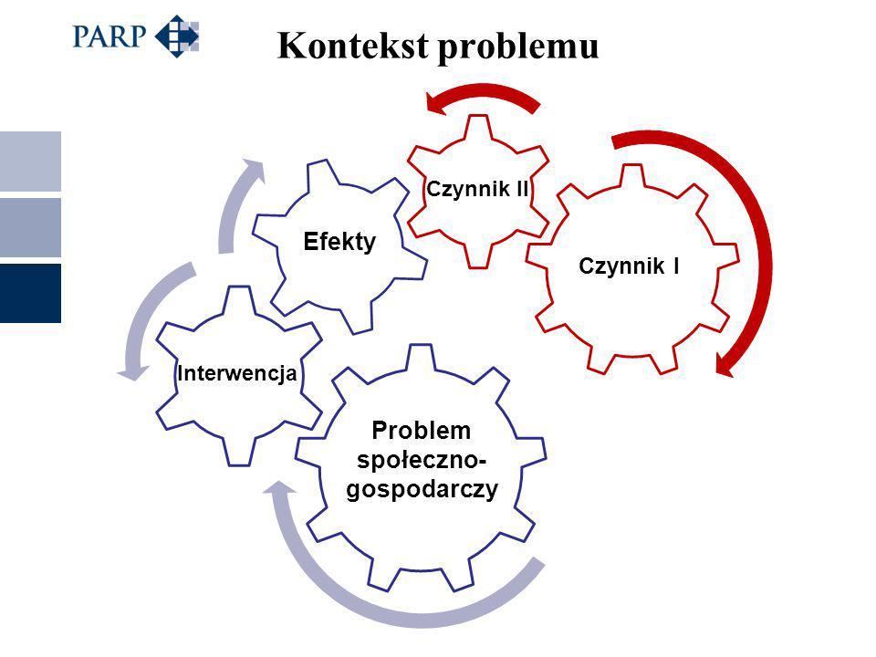 Kontekst problemu Problem społeczno- gospodarczy Interwencja Efekty Czynnik II Czynnik I