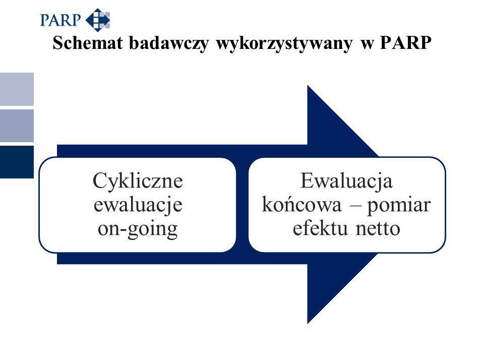 Schemat badawczy wykorzystywany w PARP Cykliczne ewaluacje on-going Ewaluacja końcowa – pomiar efektu netto