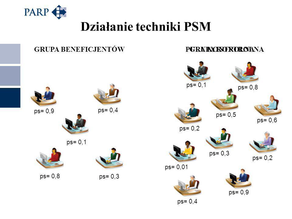 Działanie techniki PSM PULA KONTROLNAGRUPA KONTROLNA ps= 0,6 ps= 0,5 ps= 0,8 ps= 0,1 ps= 0,2 ps= 0,3 ps= 0,2 ps= 0,01 ps= 0,4 ps= 0,9 GRUPA BENEFICJENTÓW ps= 0,4 ps= 0,9 ps= 0,1 ps= 0,8 ps= 0,3