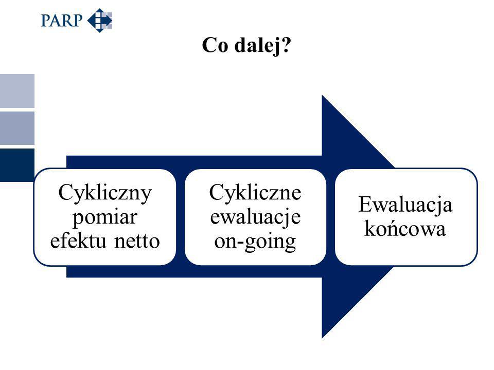 Co dalej? Cykliczny pomiar efektu netto Cykliczne ewaluacje on-going Ewaluacja końcowa