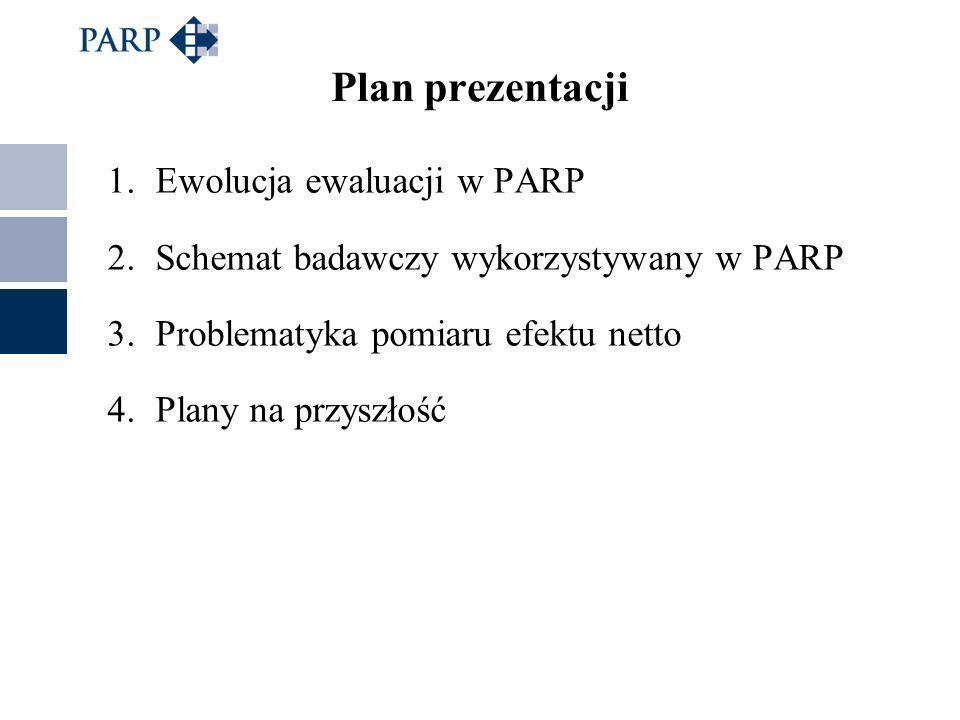 1.Ewolucja ewaluacji w PARP 2.Schemat badawczy wykorzystywany w PARP 3.Problematyka pomiaru efektu netto 4.Plany na przyszłość Plan prezentacji