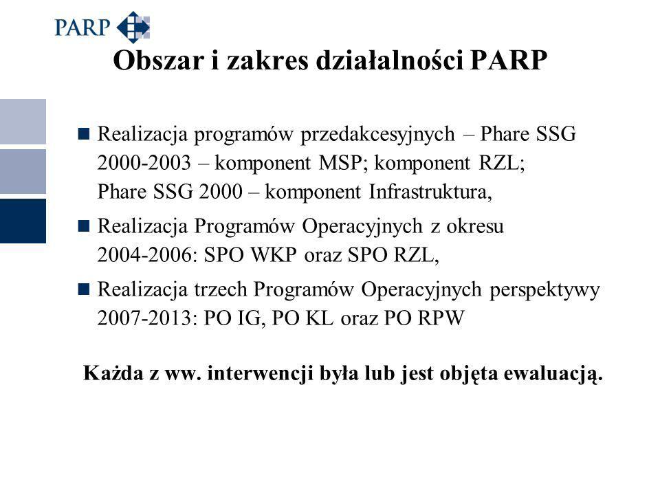 Obszar i zakres działalności PARP Realizacja programów przedakcesyjnych – Phare SSG 2000-2003 – komponent MSP; komponent RZL; Phare SSG 2000 – komponent Infrastruktura, Realizacja Programów Operacyjnych z okresu 2004-2006: SPO WKP oraz SPO RZL, Realizacja trzech Programów Operacyjnych perspektywy 2007-2013: PO IG, PO KL oraz PO RPW Każda z ww.