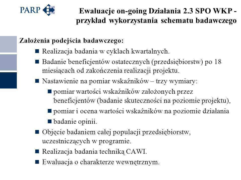 Ewaluacje on-going Działania 2.3 SPO WKP - przykład wykorzystania schematu badawczego Założenia podejścia badawczego: Realizacja badania w cyklach kwa