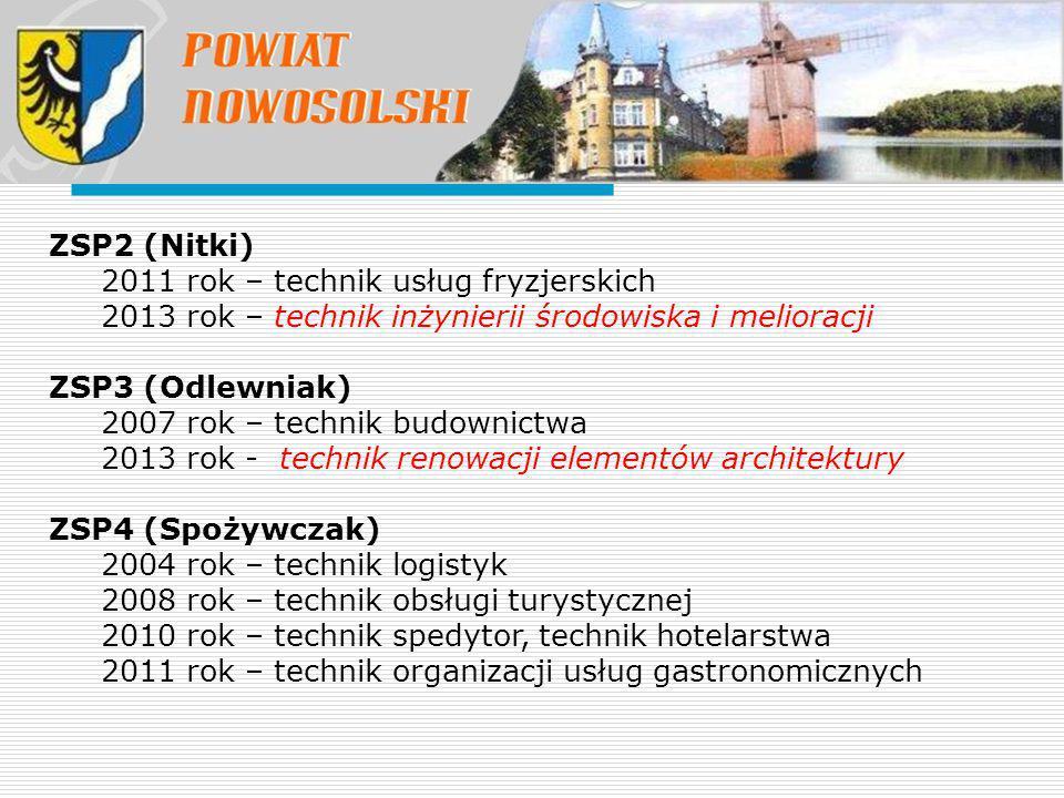 ZSP2 (Nitki) 2011 rok – technik usług fryzjerskich 2013 rok – technik inżynierii środowiska i melioracji ZSP3 (Odlewniak) 2007 rok – technik budownict