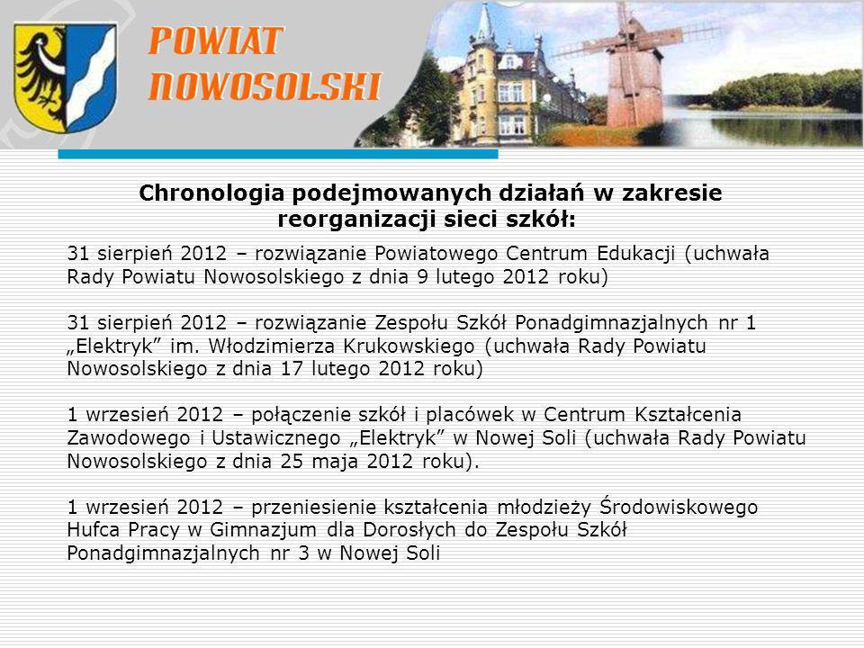 Chronologia podejmowanych działań w zakresie reorganizacji sieci szkół: 31 sierpień 2012 – rozwiązanie Powiatowego Centrum Edukacji (uchwała Rady Powi