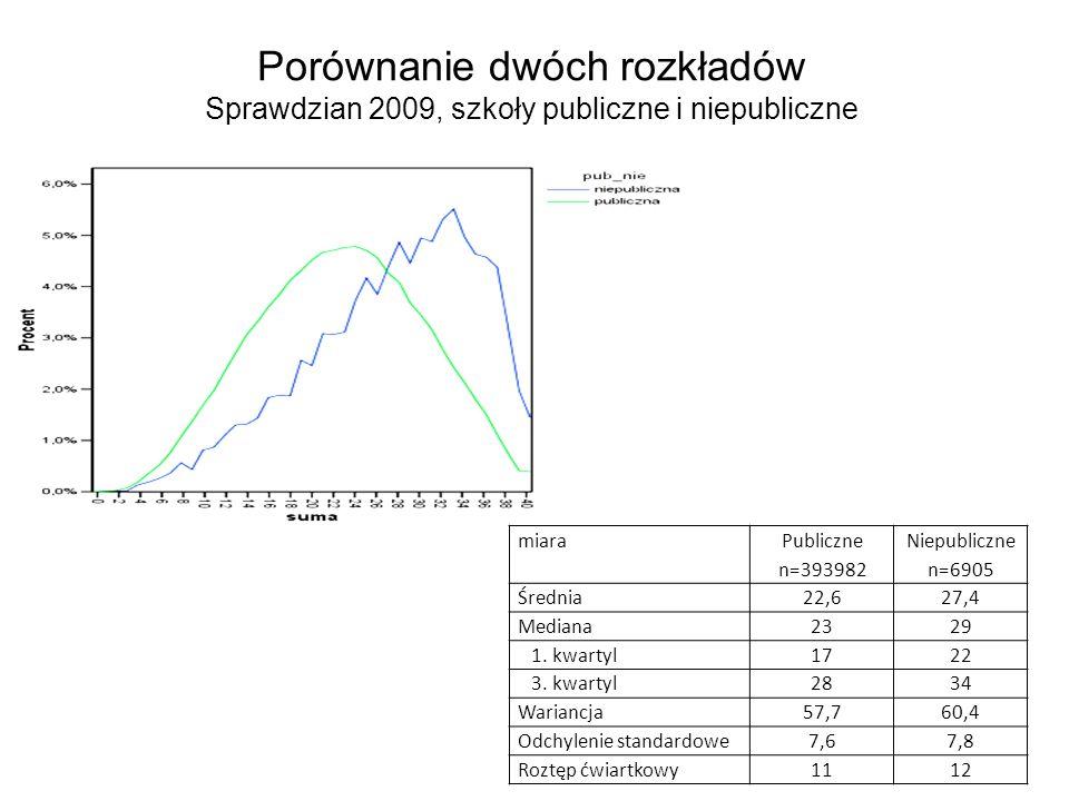 Porównanie dwóch rozkładów Sprawdzian 2009, szkoły publiczne i niepubliczne miara Publiczne n=393982 Niepubliczne n=6905 Średnia22,627,4 Mediana2329 1